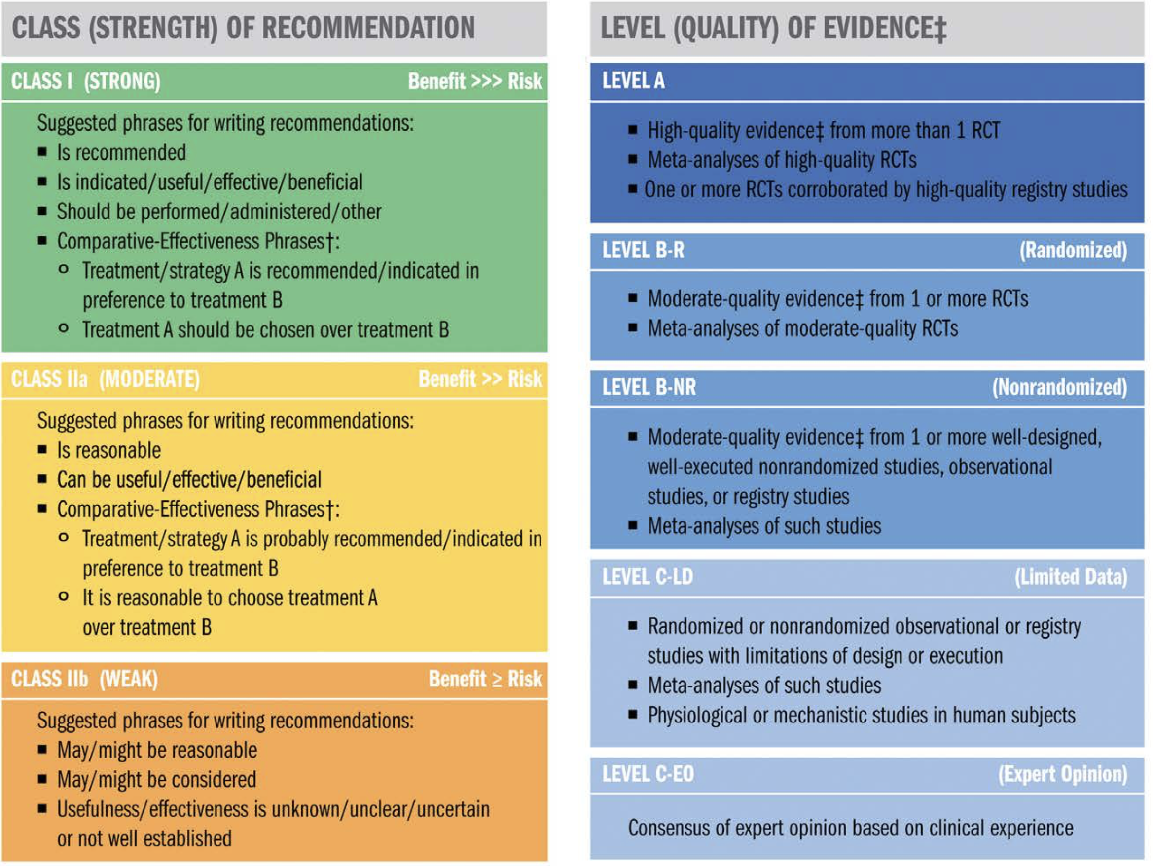 Level of Evidence Analysis